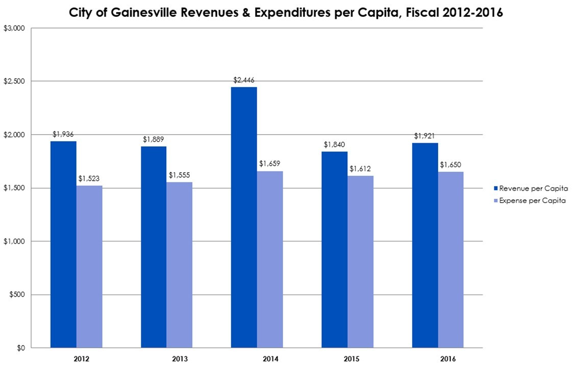 Revenue and Expenditure per Capita Graph